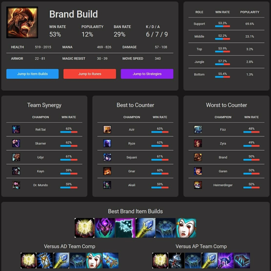 MOBA Champion Meta Stats to Help players Get Better at the Game