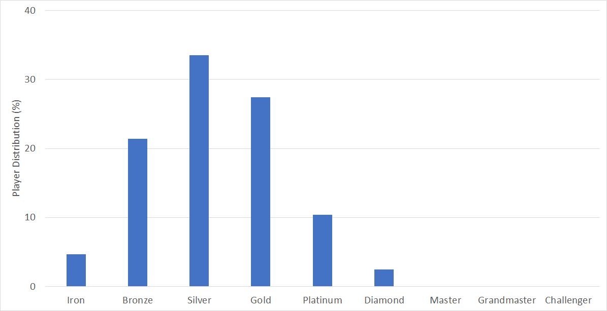 LoL Player Distribution by Tier